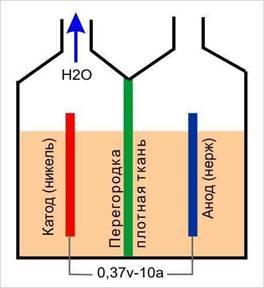 Отопление из газовой плиты