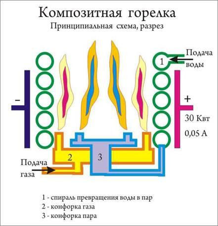 горение отработки с водой